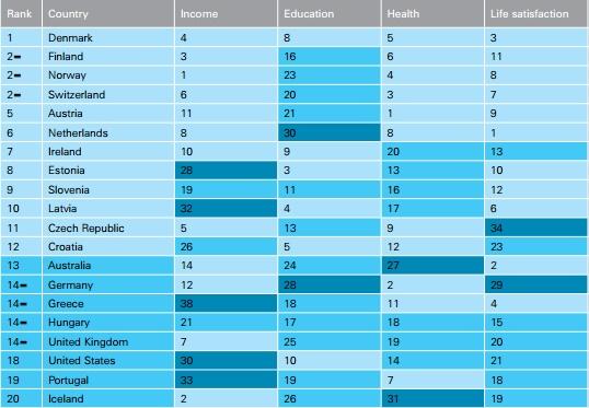 ranking dos melhores países para ter filhos - nacionalidade portuguesa