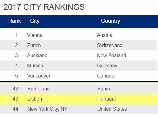 ranking de cidades com a melhor qualidade de vida de 2017 - nacionalidade portuguesa