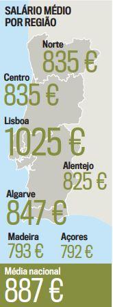 Média salarial de Portugal - Nacionalidade Portuguesa