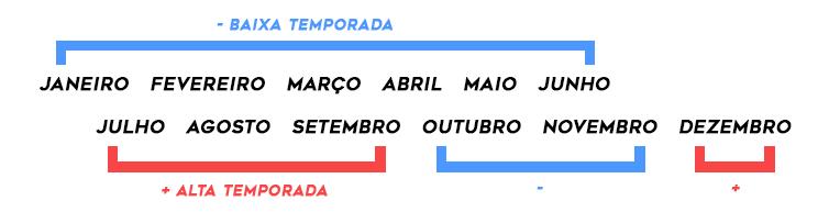 Alta temporada Portugal