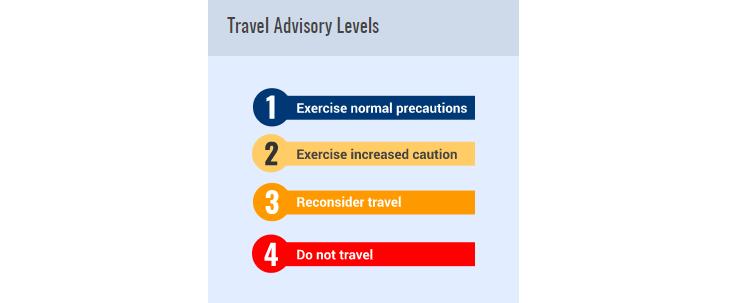 níveis consultivos de viagens - nacionalidade portuguesa
