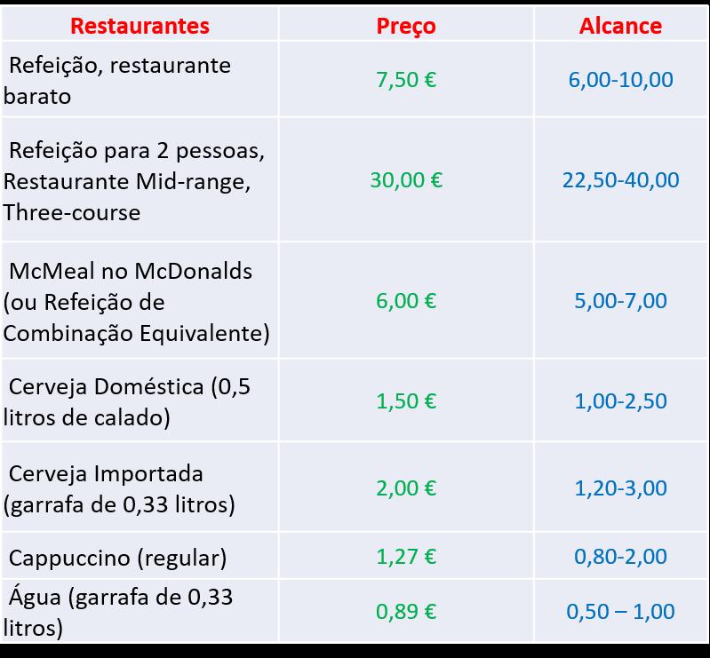 preços de restaurantes em Portugal - nacionalidade portuguesa - nacionalidade portuguesa