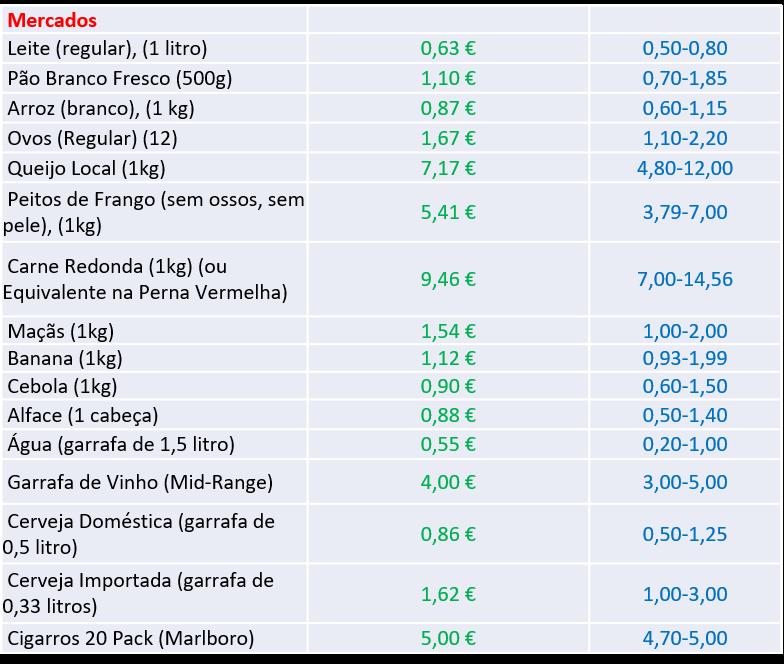 preços de produtos do mercado em Portugal - nacionalidade portuguesa