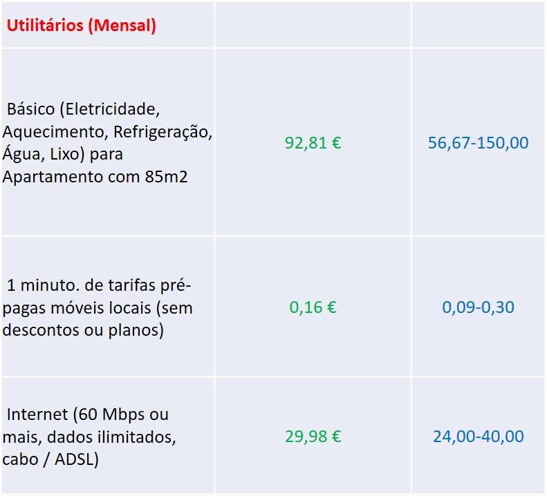 preços de utilitários em Portugal - nacionalidade portuguesa
