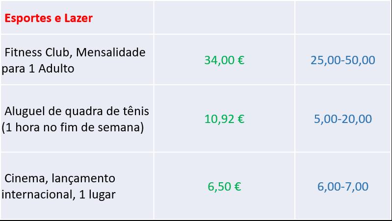 preços de esportes e lazer em Portugal - nacionalidade portuguesa