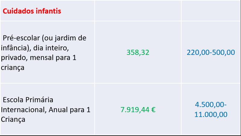 preços de cuidados infantis - nacionalidade portuguesa