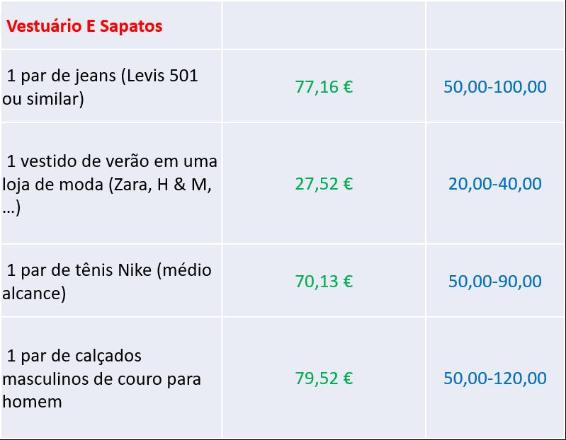 preços de vestuários e sapatos - nacionalidade portuguesa
