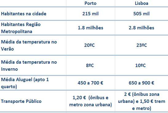 diferencas entre Lisboa e Porto - nacionalidade portuguesa