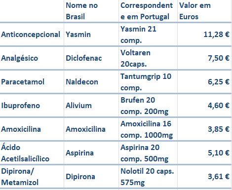 tabela de remedios